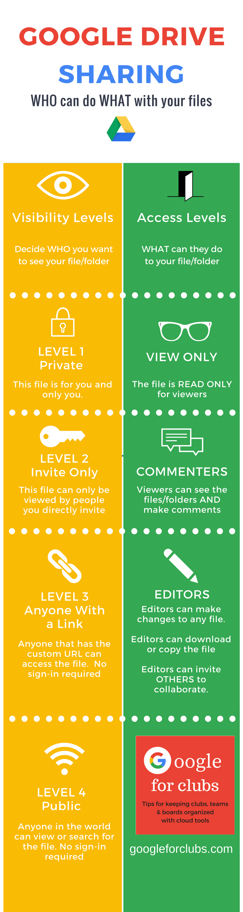 infographic of google drive sharing